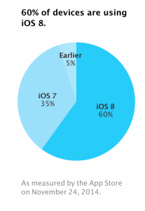 iOS 8 adoption Nov