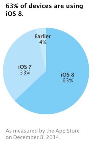 iOS 8 adoption rate dec