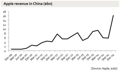 Apple revenue in China