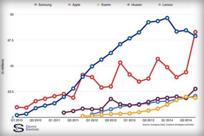 Smartphone vendors Q4 2014