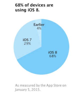 iOS 8 Share Jan 2015