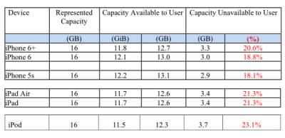 iOS 8 table
