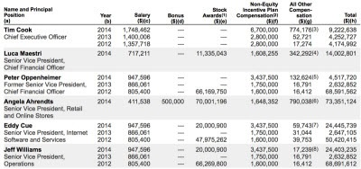 2014 AAPL executive compensation