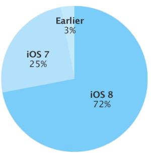 iOS platform state Feb 2015