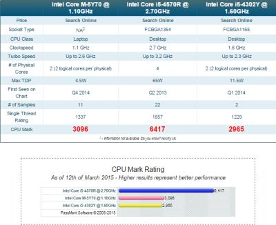 CPU benchmark MB vs MBA vs MBP