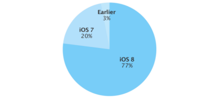 iOS adoption