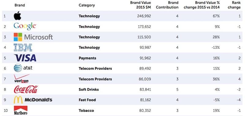 2015-BrandZ-Rankings-Apple-800x379