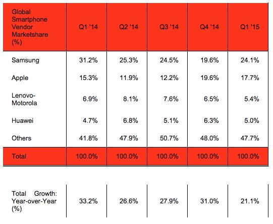 Strategy-Analytics-Q1-2015-Market-Share