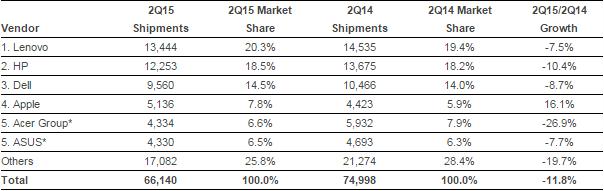 PC market Q2 2015