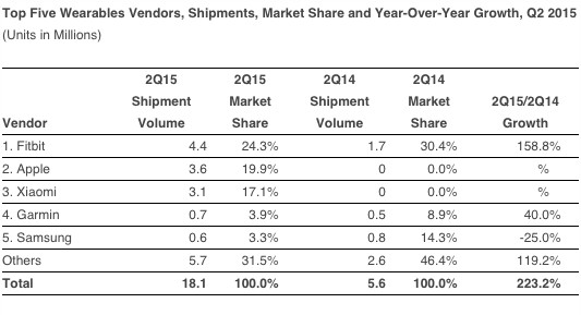 IDC wearables Q2 2015