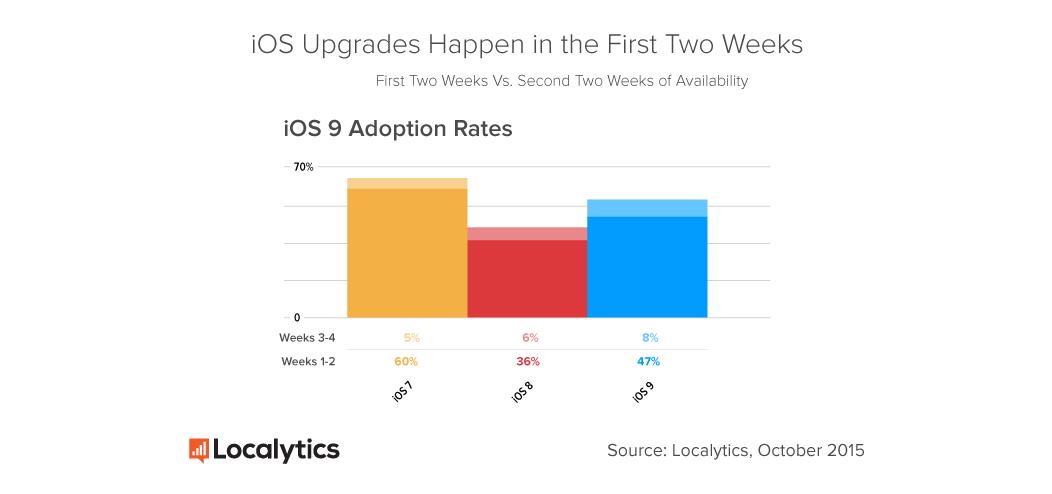 Localytics-iOS-7-8-9-Adoption-30-Day-Comparison