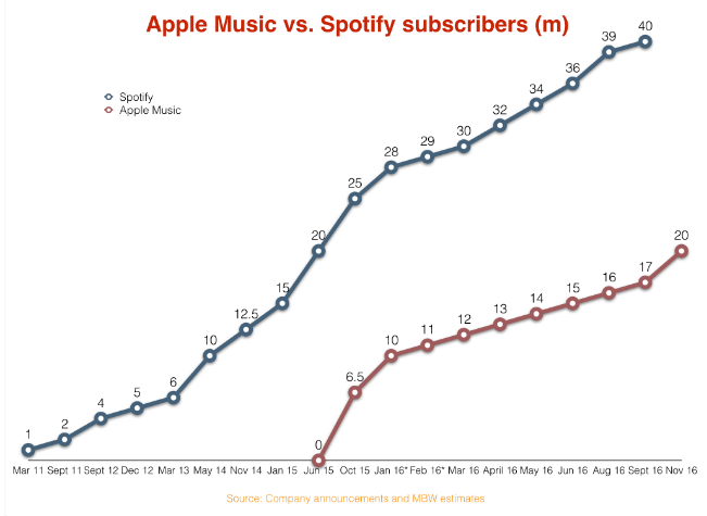 APPL vs Spotify