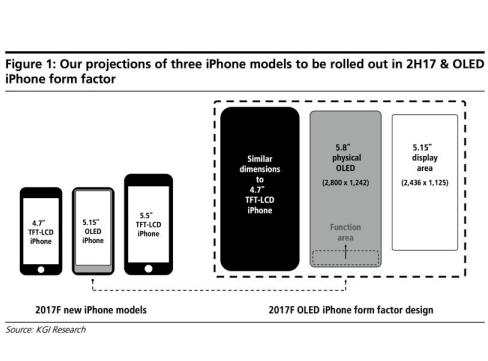 iPhone 8 screen Kuo