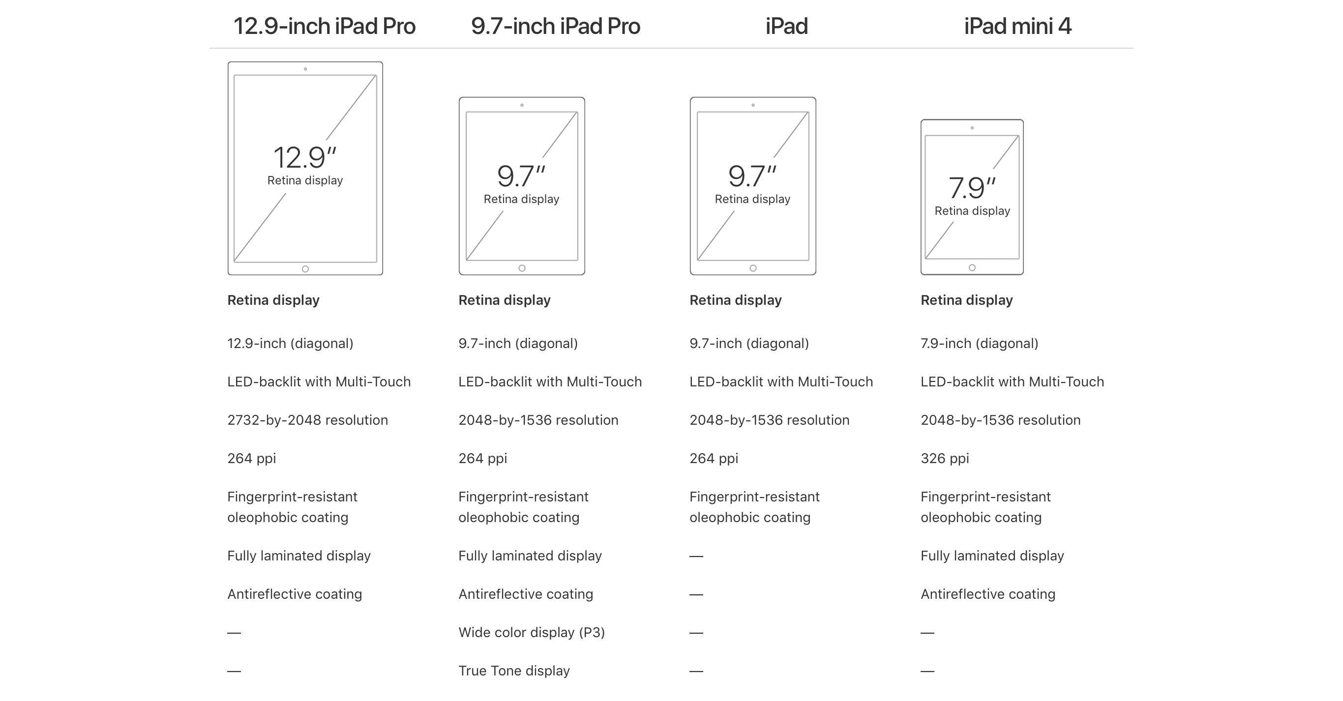 iPad line March 2017