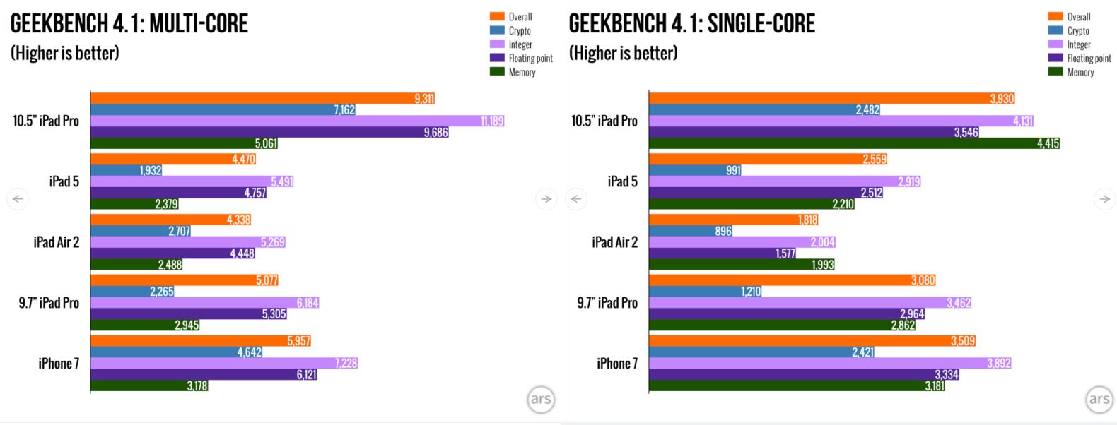 iPad Pro 105 GeekBench