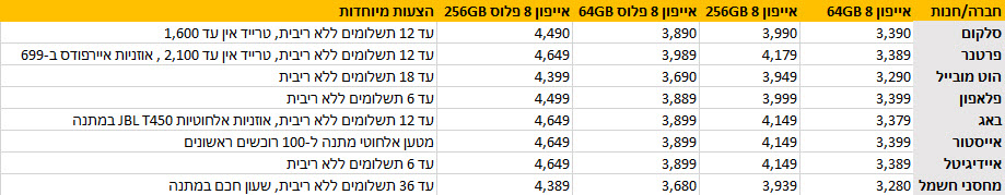 iPhonr 8 prices Israel