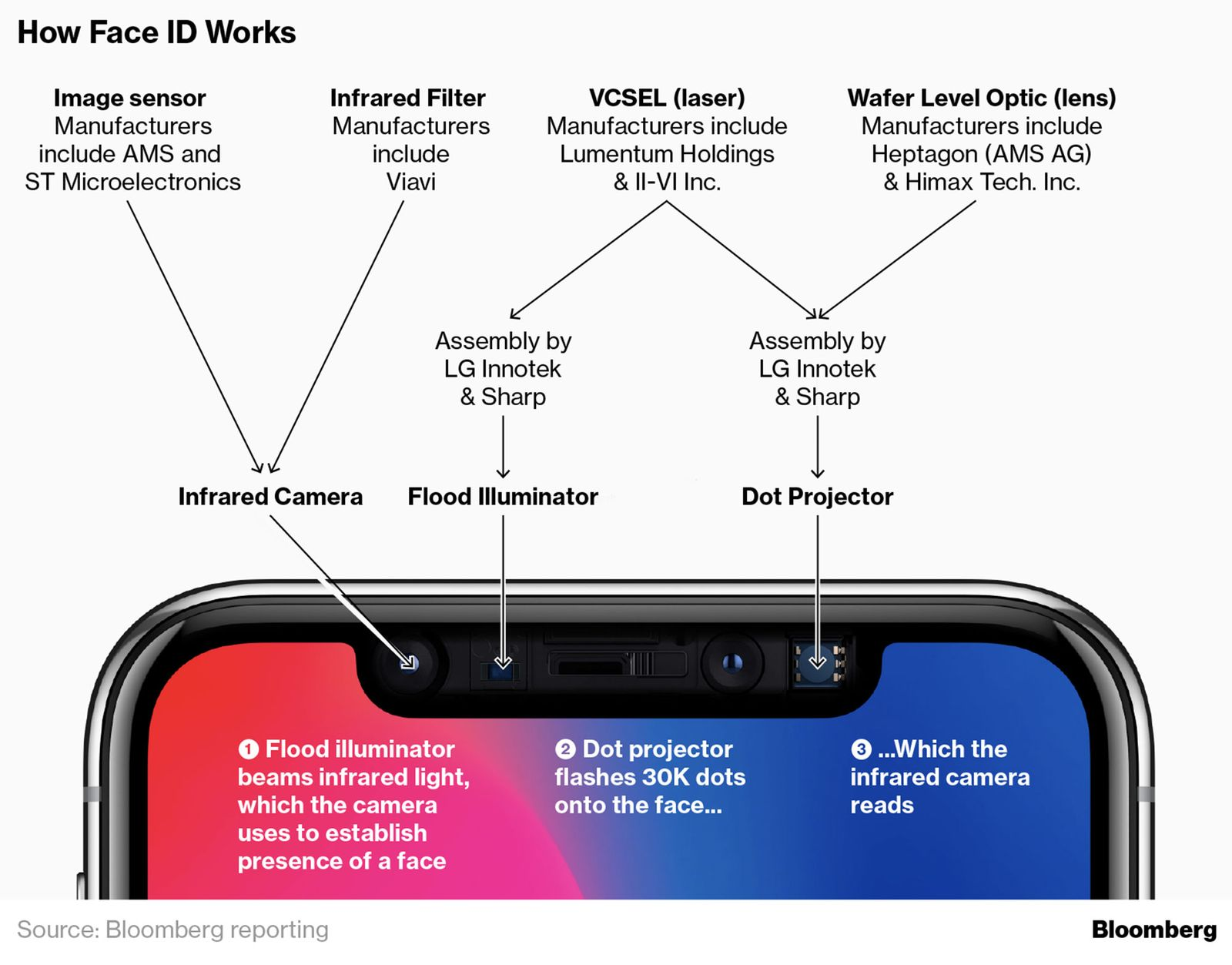 How Face ID works