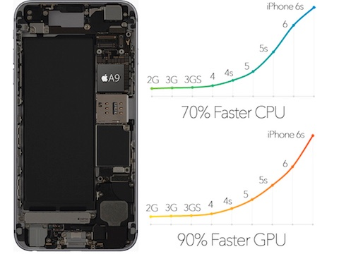 iPhone 6s performance