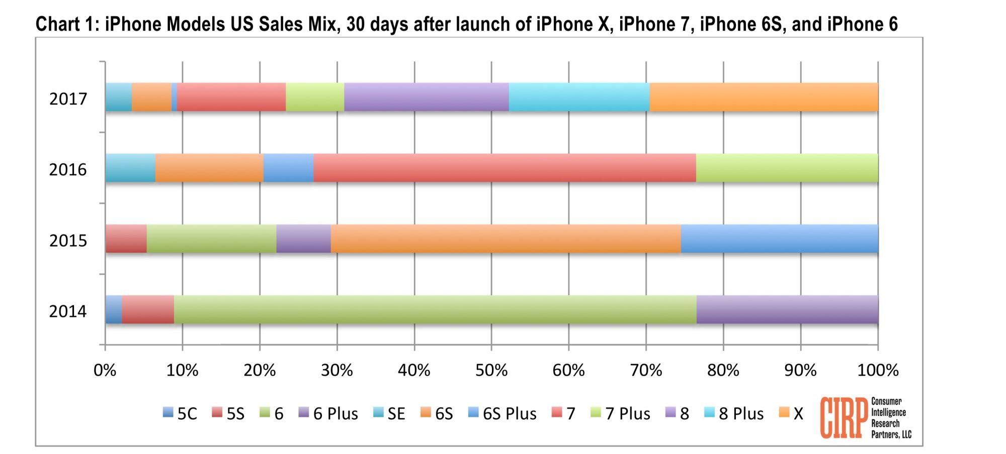 CIRP iPhone data