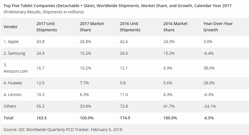Tablet sales 2017