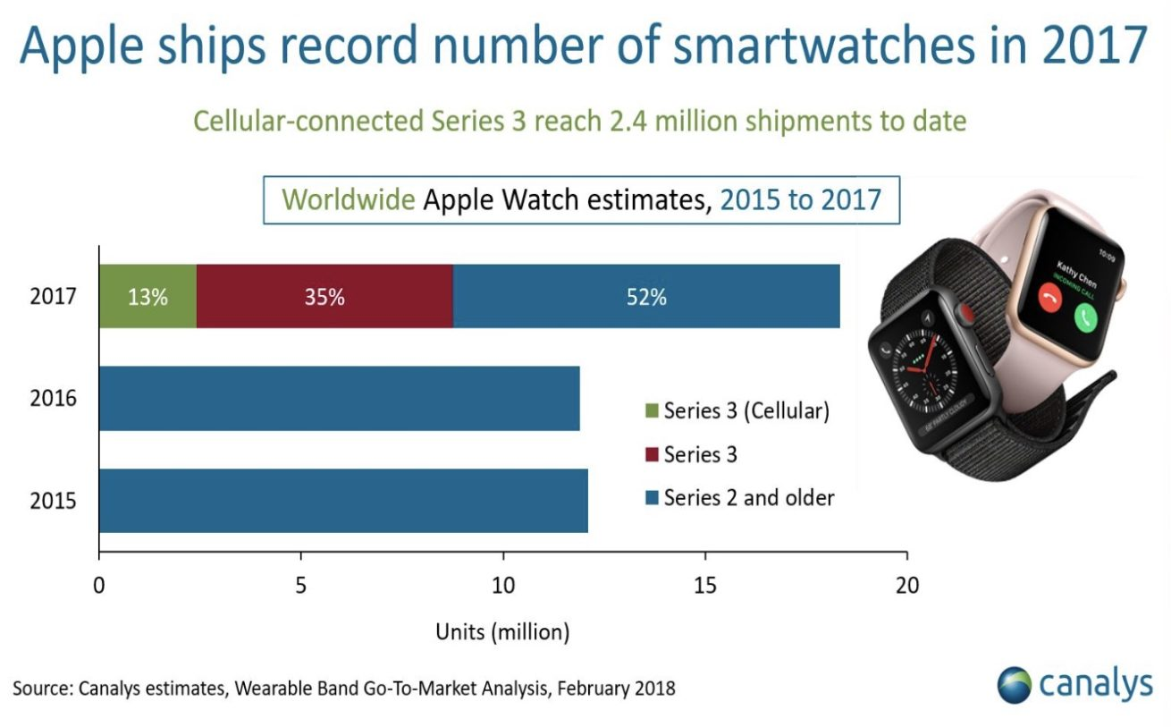 canalys-apple-watch-2017-sales